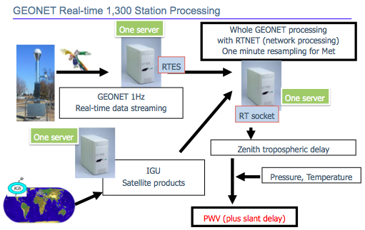Realtime GNSS Processing