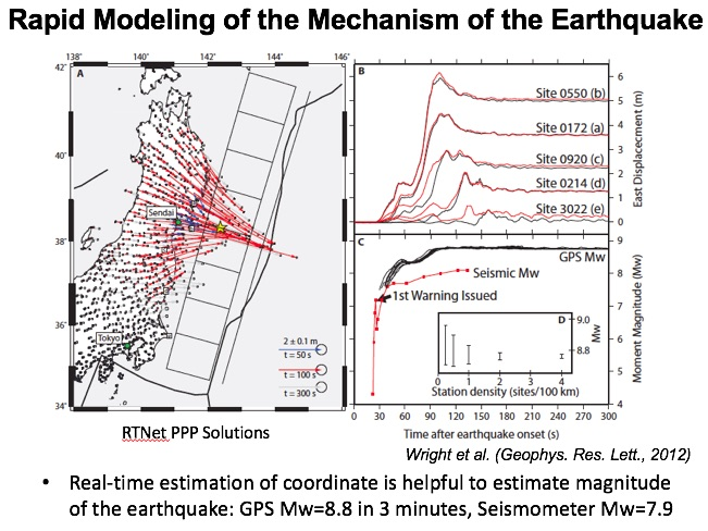 Rapid Modeling of the Mechanism of the Earthquake
