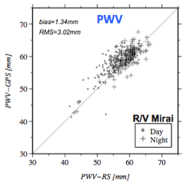 GPS PWV vs RAOB PWV