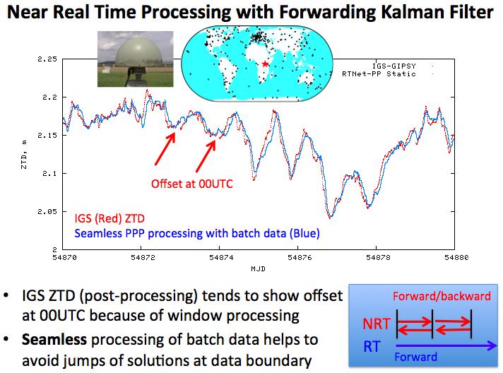 NRT ZTD Processing
